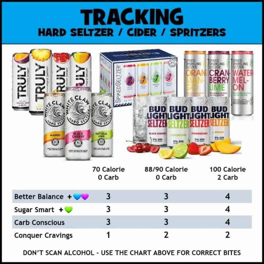 itrackbites alcohol chart